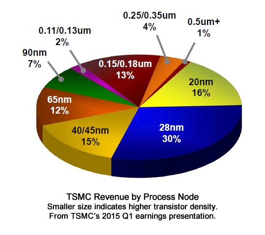 TSMCRevenue