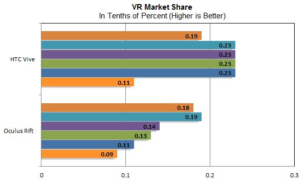 VR-MarketShare