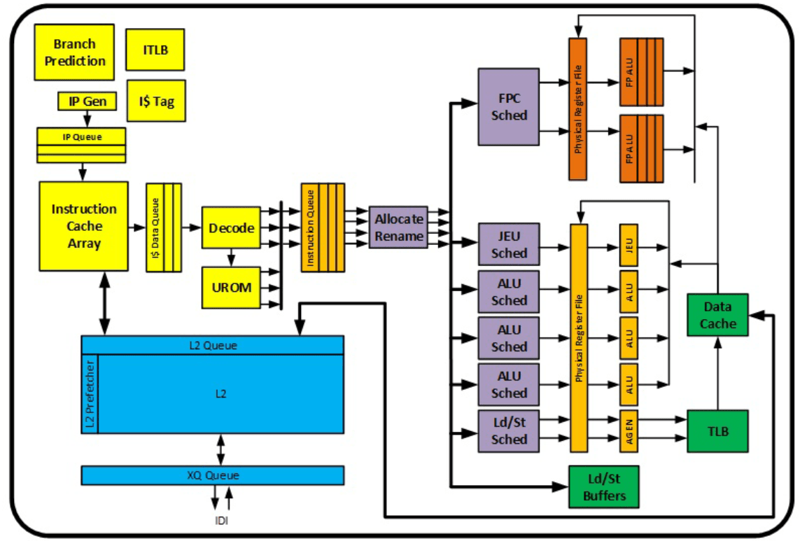 New Details On Intel S Goldmont Plus The Cpu Architecture