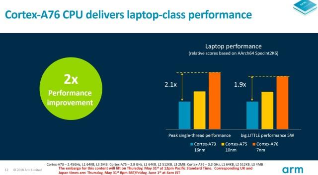 ARM's New Cortex-A76 SoC Targets Windows Laptop Market 1