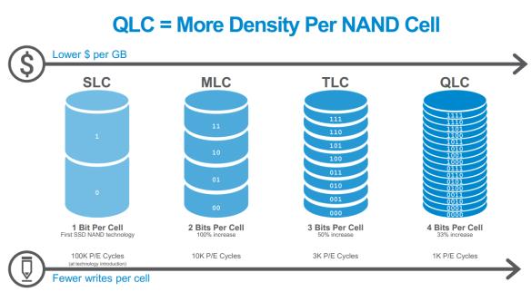 QLC-NAND