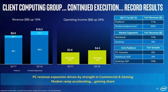 Intel-CCG