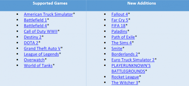 Intel-Games-Optimization