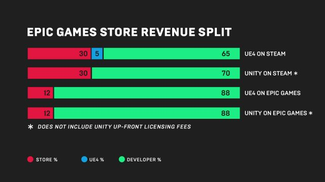 Epic Games Is Gunning for Steam, Plans to Launch Rival Streaming Service 1