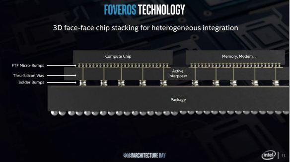 Foveros-Intel