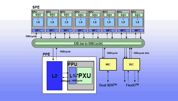 "Cell-Broadband ""width ="" 620 ""height ="" 350 ""srcset ="" https://i2.wp.com/www.extremetech.com/wp-content/uploads/2019/01/Cell-Broadband.jpg?w=1160&ssl=1 620w, https: // www. extremetech.com/wp-content/uploads/2019/01/Cell-Broadband-300x169.jpg 300 Вт, https://www.extremetech.com/wp-content/uploads/2019/01/Cell-Broadband-223x126.jpg 223 Вт, https://www.extremetech.com/wp-content/uploads/2019/01/Cell-Broadband-106x59.jpg 106 Вт, https://www.extremetech.com/wp-content/uploads/2019/01 /Cell-Broadband-348x196.jpg 348 Вт ""размеры ="" (максимальная ширина: 620 пикселей) 100 Вт, 620 пикселей ""/></p data-recalc-dims="