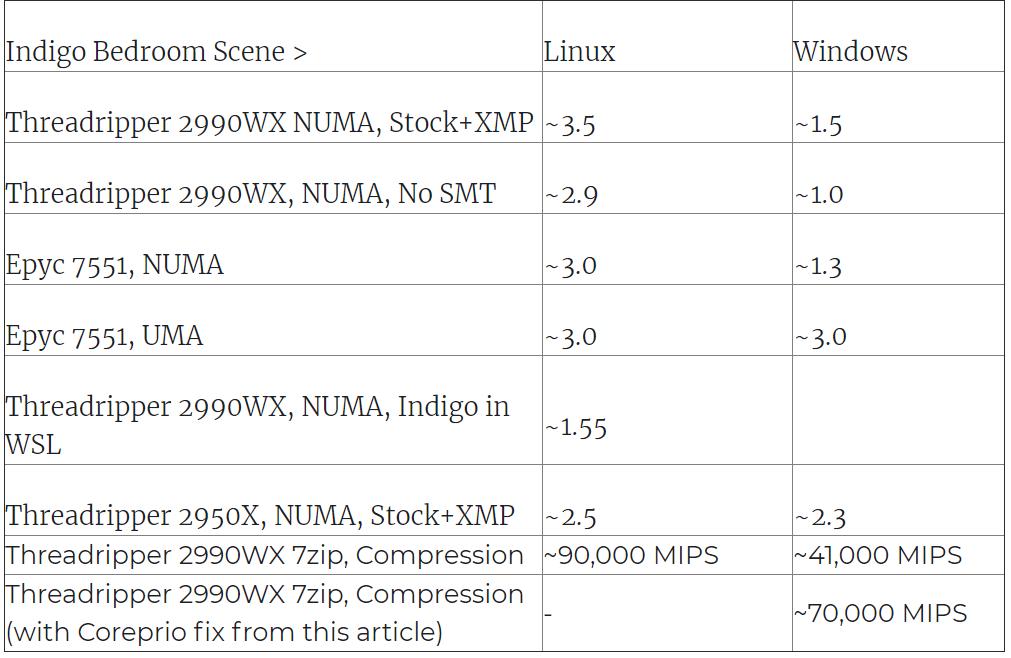 "Perf-Improvement ""width ="" 640 ""height ="" 417 ""srcset ="" https://i2.wp.com/www.extremetech.com/wp-content/uploads/2019/01/Perf-Improvement-640x417.png?fit=1024%2C1024&ssl=1 640w, https: // www.extremetech.com/wp-content/uploads/2019/01/Perf-Improvement-300x195.png 300 Вт, https://www.extremetech.com/wp-content/uploads/2019/01/Perf-Improvement-768x500 .png 768w, https://www.extremetech.com/wp-content/uploads/2019/01/Perf-Improvement.png 1011w ""sizes ="" (максимальная ширина: 640 пикселей), 100 Вт, 640 пикселей ""/> <p class="