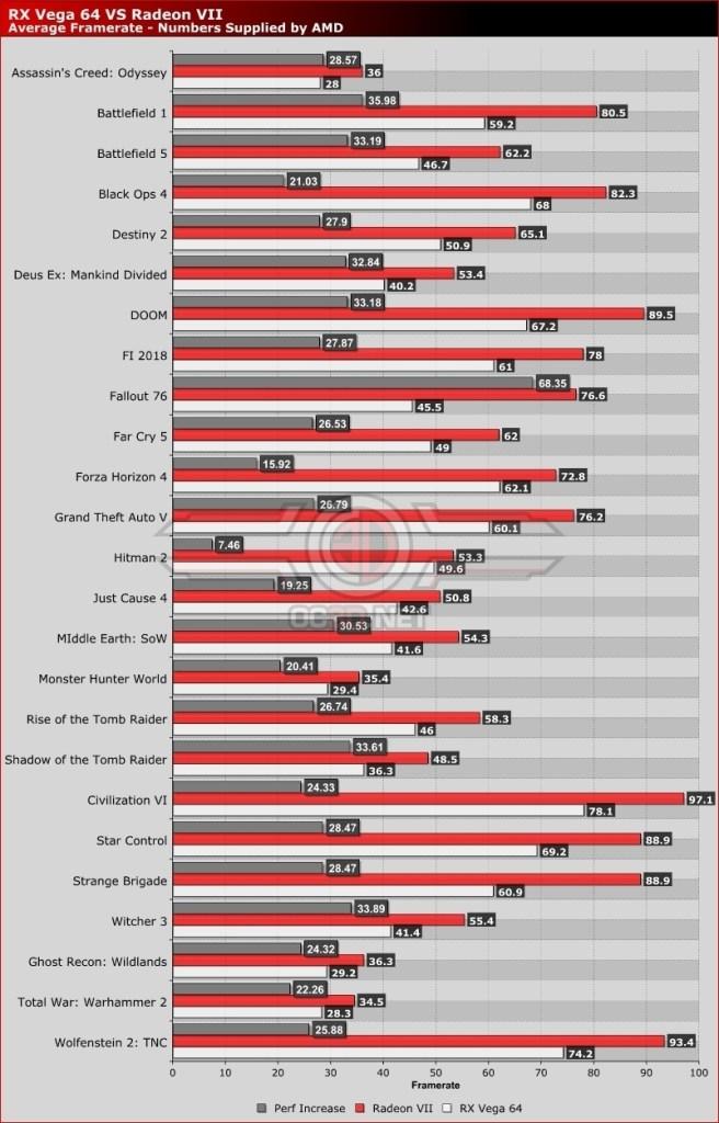 "RadeonVII-vs-Vega64 ""width ="" 640 ""height ="" 999 ""srcset ="" https://i2.wp.com/www.extremetech.com/wp-content/uploads/2019/01/RadeonVII-vs-Vega64-640x999.jpg?fit=1024%2C1024&ssl=1 640w, https://www.extremetech.com/wp-content/uploads/2019/01/RadeonVII-vs-Vega64-192x300.jpg 192w, https://www.extremetech.com/wp-content/uploads/2019/01 /RadeonVII-vs-Vega64-768x1199.jpg 768w, https://www.extremetech.com/wp-content/uploads/2019/01/RadeonVII-vs-Vega64.jpg 802w ""sizes ="" (максимальная ширина: 640 пикселей ) 100vw, 640px ""/></p data-recalc-dims="