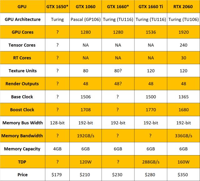 GPU-Turing-Comparison-Chart