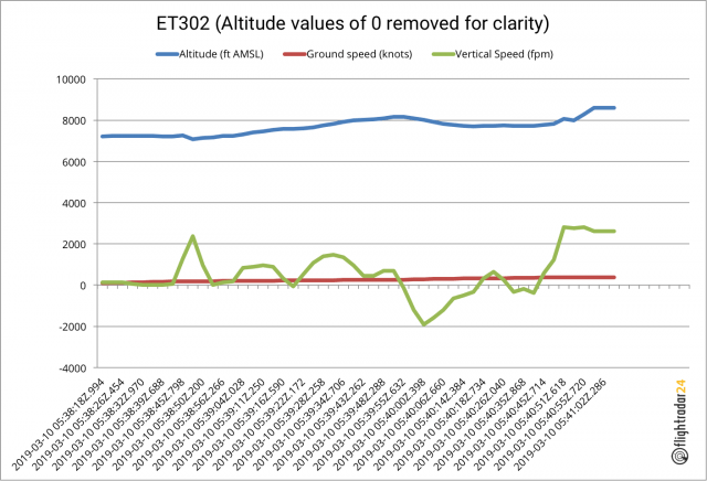ET302-0-Altitude-Values-Removed
