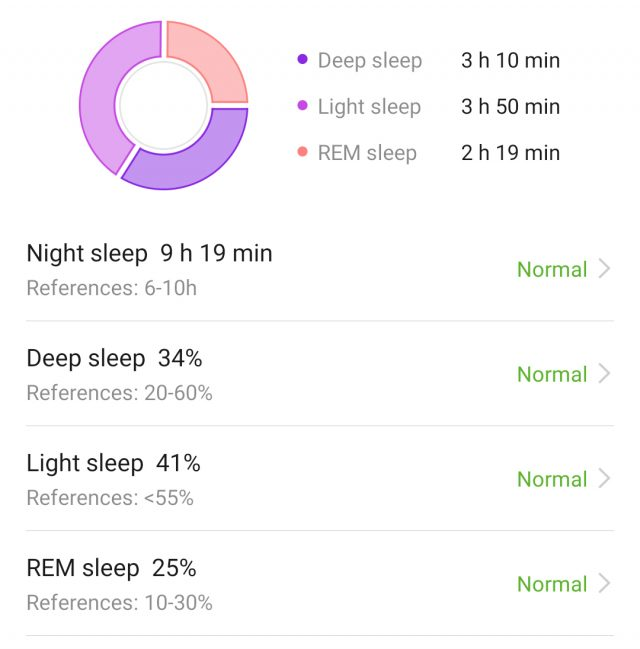 Huawei's sleep data of the same night show much more time in deep sleep than any other tracker
