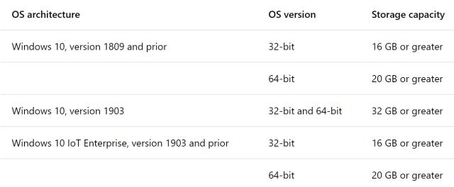 """Требования к хранилищу Windows-10 """"width ="""" 640 """"height ="""" 264 """"srcset ="""" https://www.extremetech.com/wp-content/uploads/2019/04/Windows-10-Storage-Requirements-640x264 .png 640 Вт, https://www.extremetech.com/wp-content/uploads/2019/04/Windows-10-Storage-Requirements-300x124.png 300 Вт, https://www.extremetech.com/wp-content /uploads/2019/04/Windows-10-Storage-Requirements-768x317.png 768w, https://www.extremetech.com/wp-content/uploads/2019/04/Windows-10-Storage-Requirements.png 1298w """"размеры ="""" (максимальная ширина: 640 пикселей) 100 ватт, 640 пикселей """"/></p data-recalc-dims="""