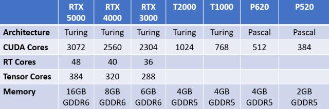 Сравнительная таблица характеристик мобильных графических процессоров Nvidia Quadro RTX