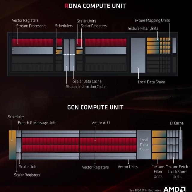 Meet RDNA: AMD's Long-Awaited New GPU Architecture 4