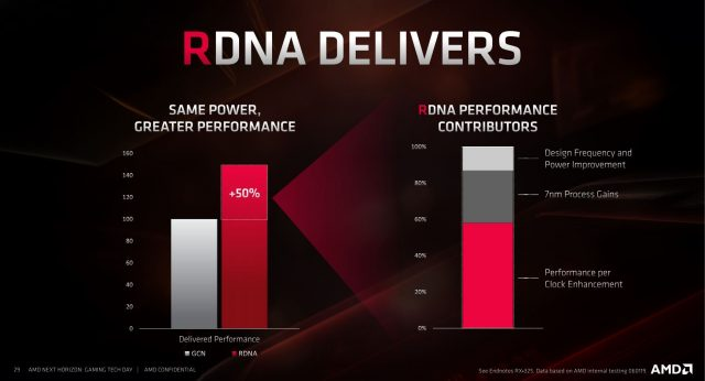 Meet RDNA: AMD's Long-Awaited New GPU Architecture 6
