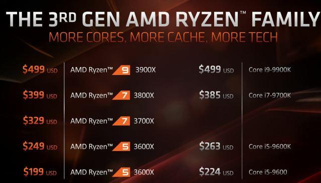 Ryzen CPU Stack