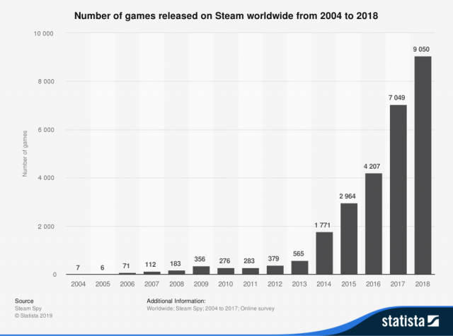 statistic_id552623_number-of-games-released-on-steam-2004-2018