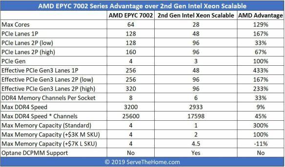 AMD-EPYC-7002-v-2nd-Gen-Intel-Xeon-Scalable-Top-Line-Comparison