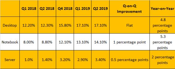 AMD-Market-Share-Q2-2019