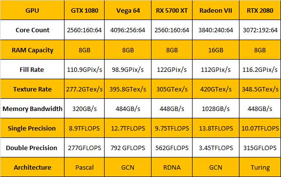 AMD versus Nvidia-Chart