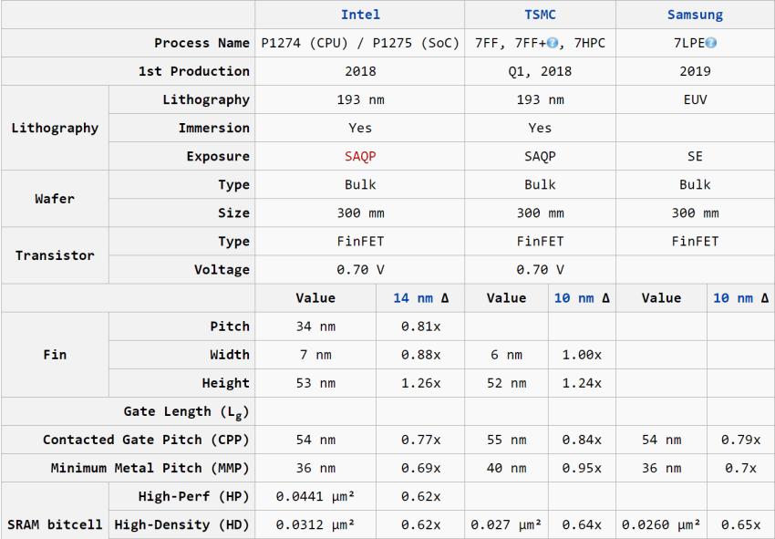 Intel 10-Foundry-7