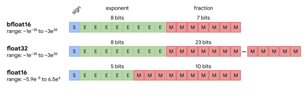 "bfloat16-vs-float16 ""width ="" 640 ""height ="" 197 ""srcset ="" https://i2.wp.com/www.extremetech.com/wp-content/uploads/2019/08/bfloat16-vs-float16-640x197.png?fit=1024%2C1024&ssl=1 640w, https://www.extremetech.com/wp-content/uploads/2019/08/bfloat16-vs-float16-300x93.png 300 Вт, https://www.extremetech.com/wp-content/uploads/2019/08 /bfloat16-vs-float16-768x237.png 768w, https://www.extremetech.com/wp-content/uploads/2019/08/bfloat16-vs-float16.png 1465w ""sizes ="" (максимальная ширина: 640 пикселей ) 100vw, 640px ""/></p data-recalc-dims="