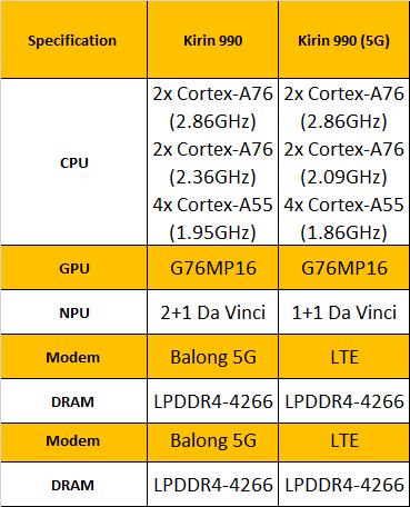 Kirin-990-Comparison