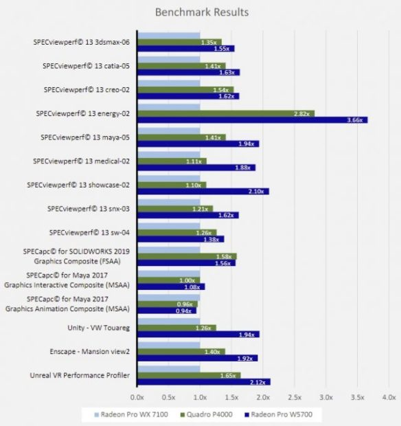 If your GPU is more than a year or two old there are some impressive performance gains from upgrading to a W5700