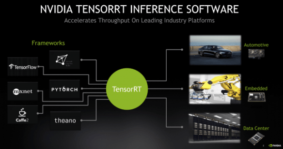 Nvidia's TensorRT inferencing software allows high-performance deployment of models developed in a wide variety of popular toolkits