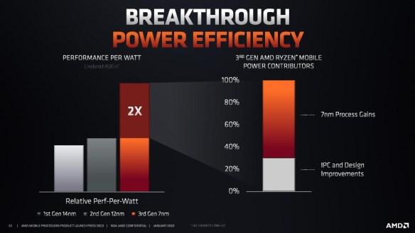 AMD-CES-IPC-Gain