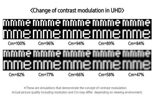 Contrast-Modulation