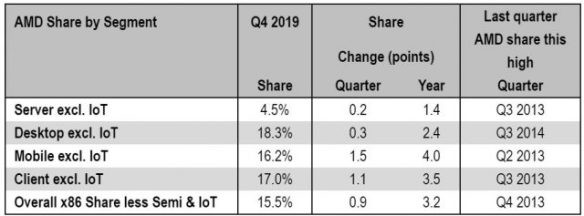 AMD-Market-Share-2019