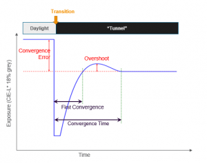 Measuring exposure response time and overshoot