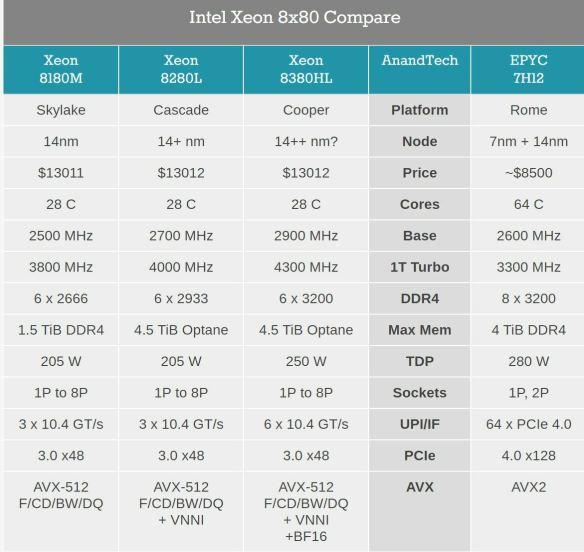 Xeon-Chart