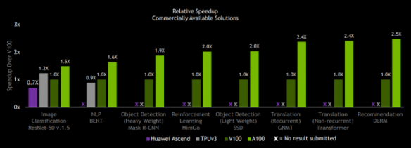 As usual Nvidia was mostly competing against itself -- this slide show per processor speedup over the V100