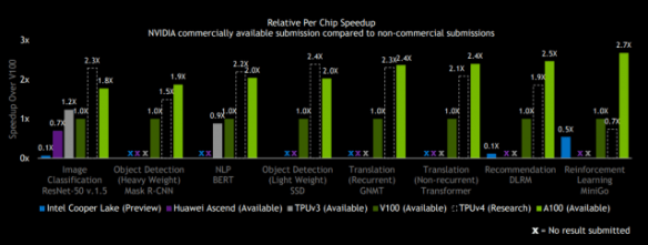 Google Research put in an impressive showing with its future TPU v4 chip
