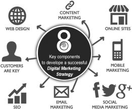 eyeonadvertisingsolutions-digitalmarketingstrategy