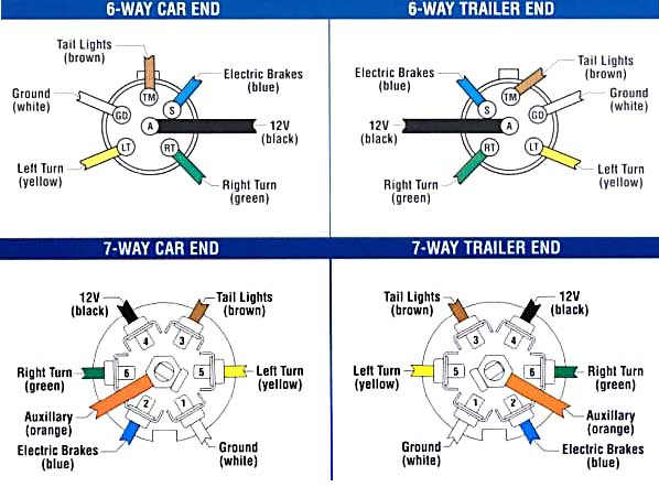 plug trailer wiring diagram wiring diagram 7 pin round trailer plug wiring diagram diagrams