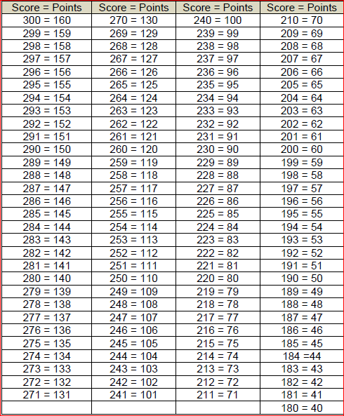 APFT Promotion Points chart