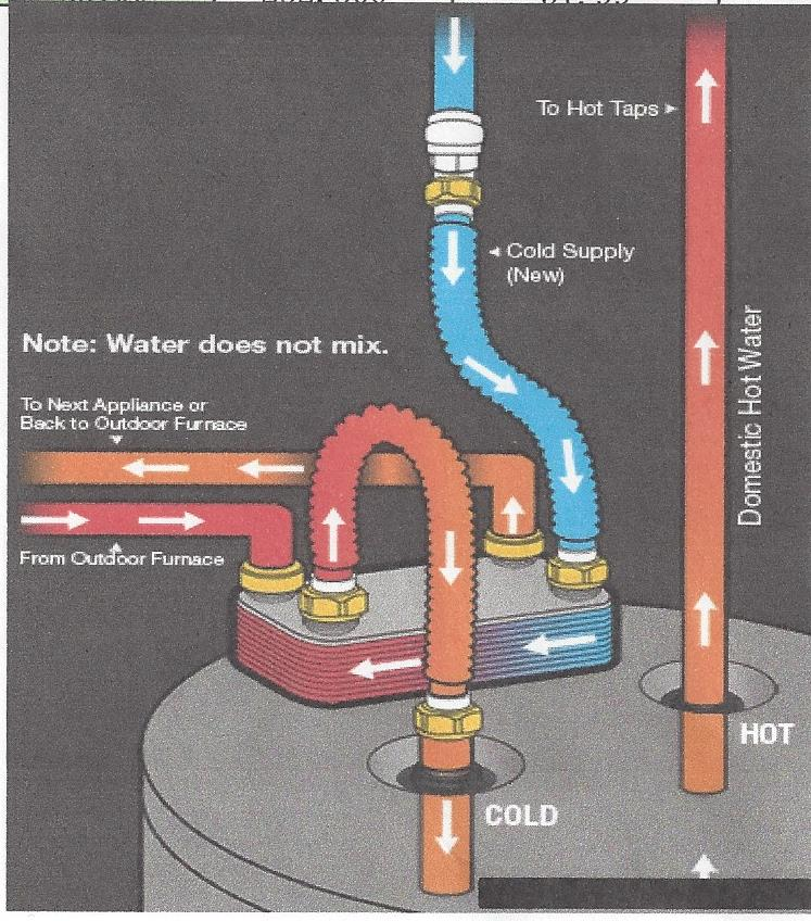 Plumbing Installation - EZ Boilers | Outdoor Boilers