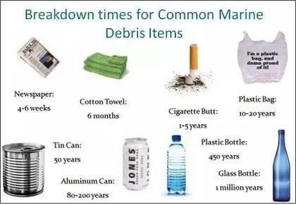 ocean trash biodegrade