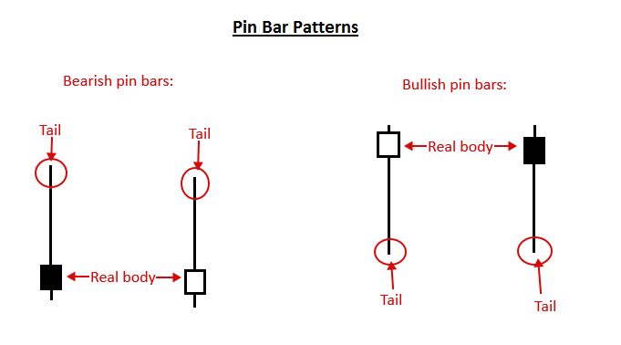 pin bar ez trading forex