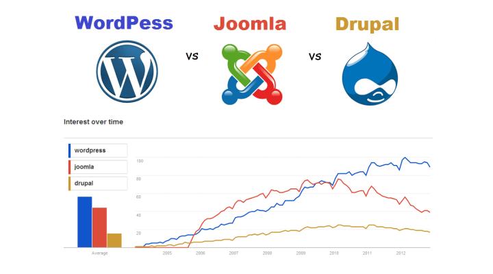 Drupal, Joomla, or WordPress: Which One Is Best?