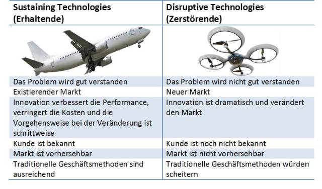 Gegenüberstellung von sustaining und disruptive Technologien nach Brant Cooper und Patrick Vlaskovits