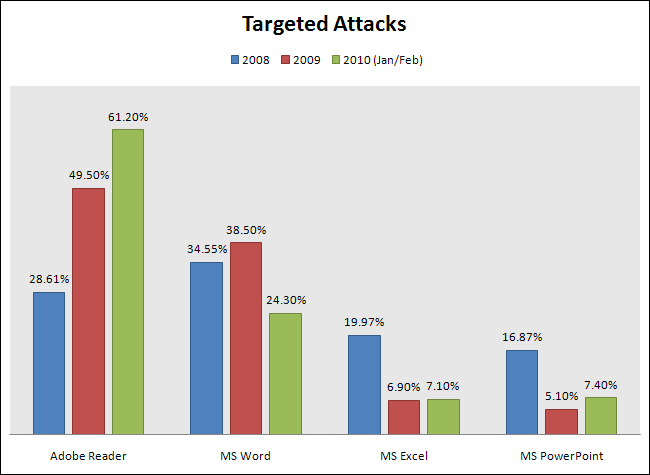 Targeted atacks