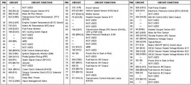 Regulator 1995 Fuel F Ford 150