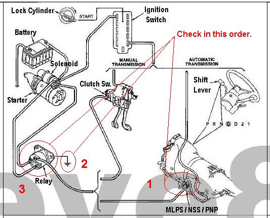 1996 ford f150 starter solenoid wiring diagram wiring diagram starter solenoid ford f150 forum munity of truck fans 1988 mustang 5 0 wiring diagrams