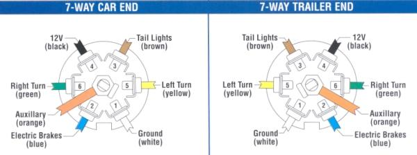 husky 7 way wiring diagram chevrolet trail tech wiring diagram trail on