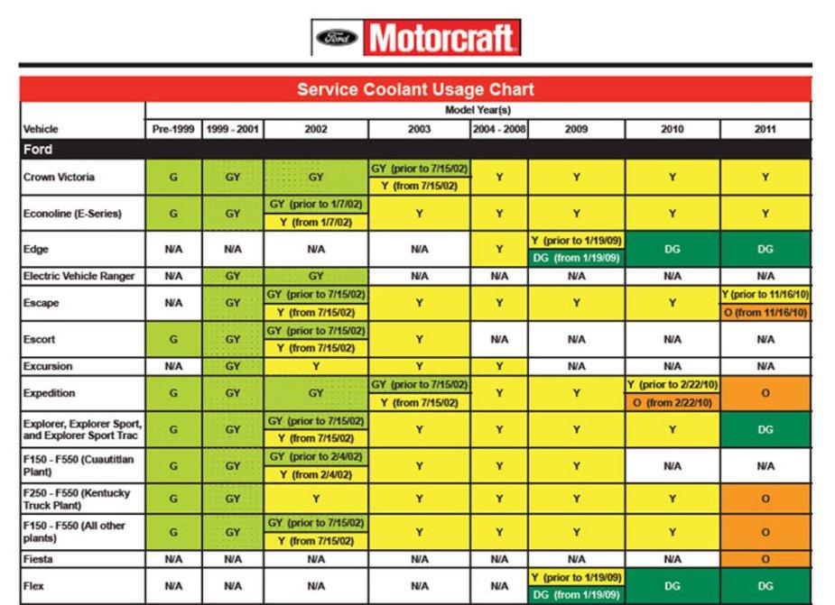 Ford F-150 Coolant Chart