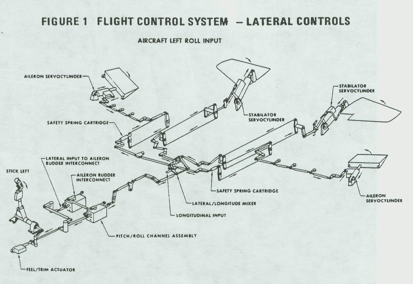 Gewichtsverlagerung Bei Fighter Jets